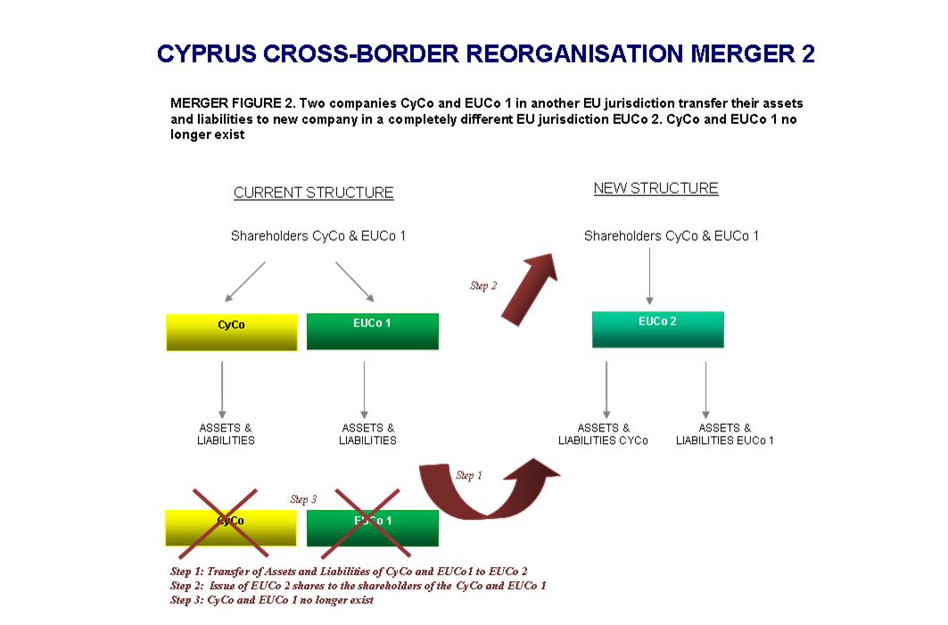 CYPRUS CROSS-BORDER REORGANISATION STRUCTURE MERGER 2