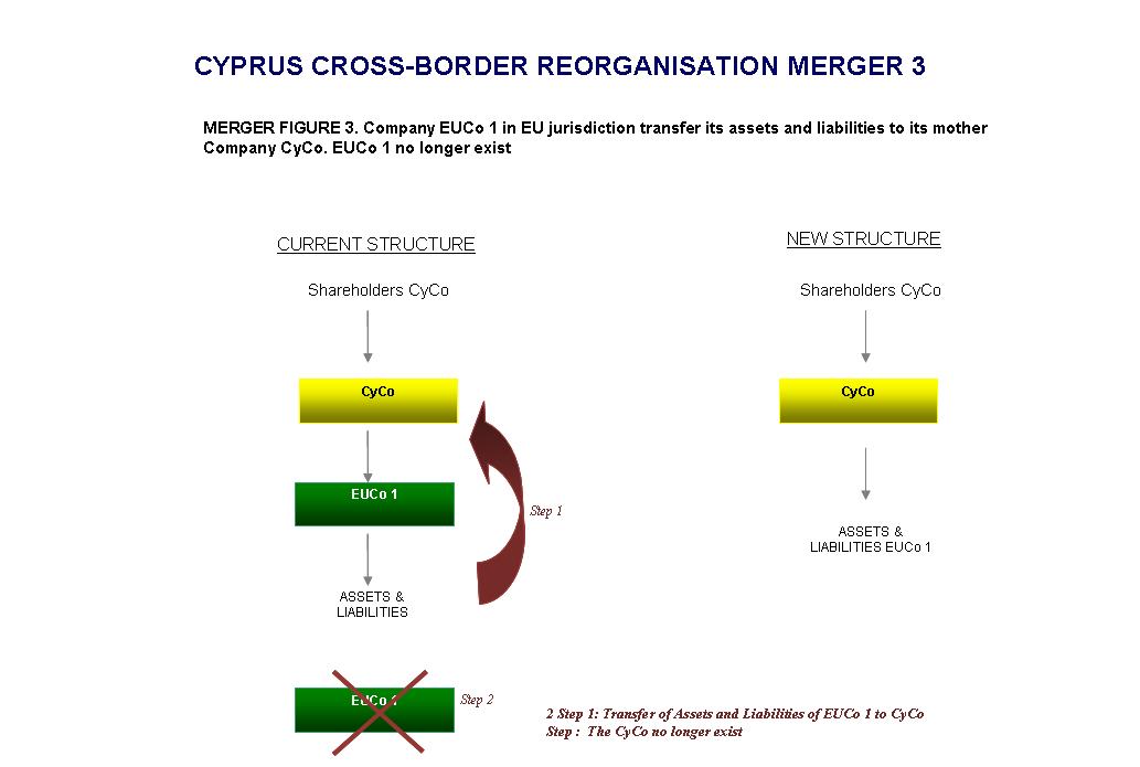 Cyprus-Cross-Border-Merger-Structure-3