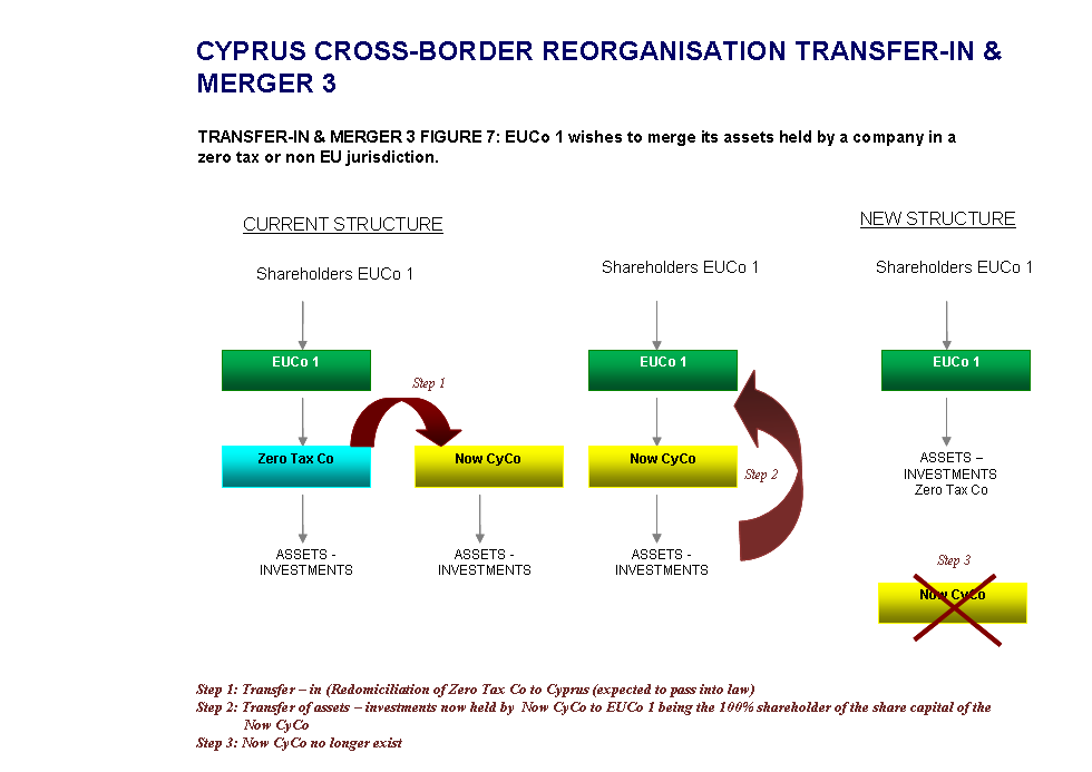 Cyprus-Cross-Border-Transfer-In-and-Merger-3-Structure-7