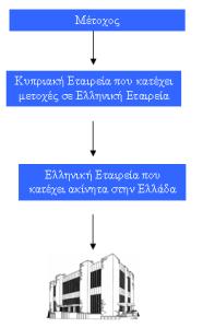 Φορολογικός σχεδιασμός μέσω Κυπριακής Εταιρείας Επενδύσεις σε ακίνητη ιδιοκτησία στην Ελλάδα από έλληνες επενδύτες