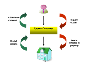 Investments in UK property by non - UK residents (Via Cyprus)