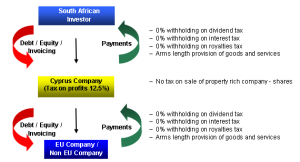 Investment from South Africa through Cyprus structure