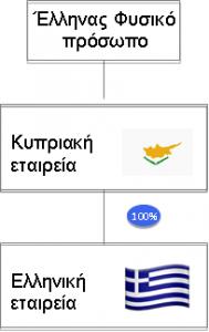 Η ελληνική εταιρεία μεταβιβάζεται στην κυπριακή εταιρεία