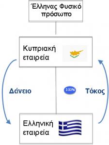 Κύπρος-Εταιρικός σχεδιασμός Γ
