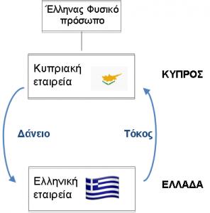 Κύπρος-Εταιρικός σχεδιασμός Δ