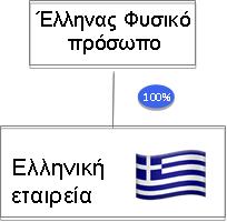 Κύπρος-Εταιρικός σχεδιασμός νέο